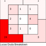 The Dodgers pitched Lucas Duda perfectly